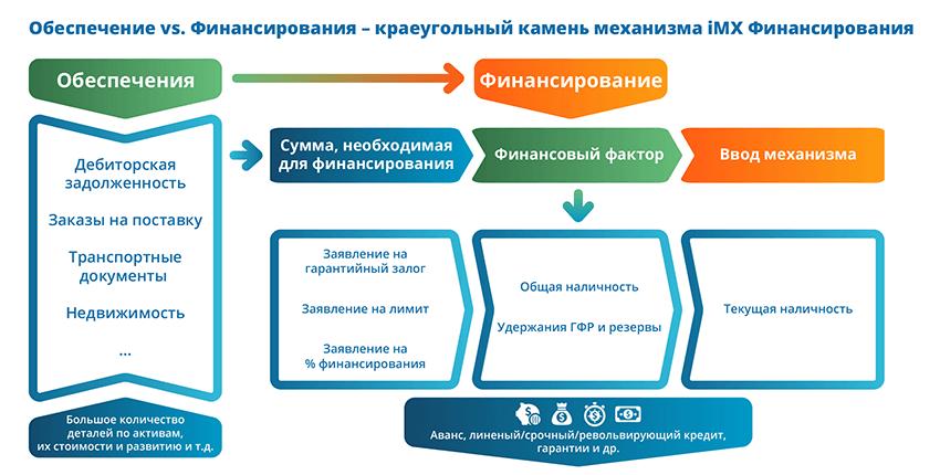 Кредитование под залог активов (ABL) diagram