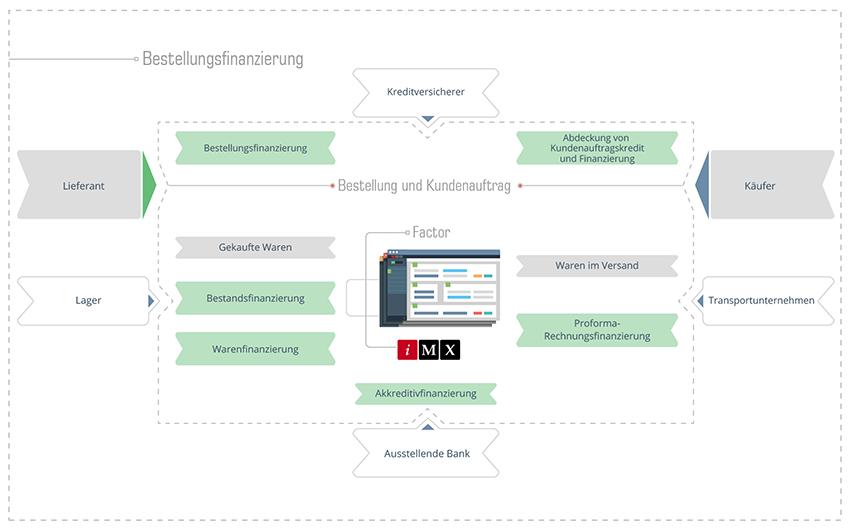 Finanzierung von Bestellungen - Geschäftsfunktionsschema