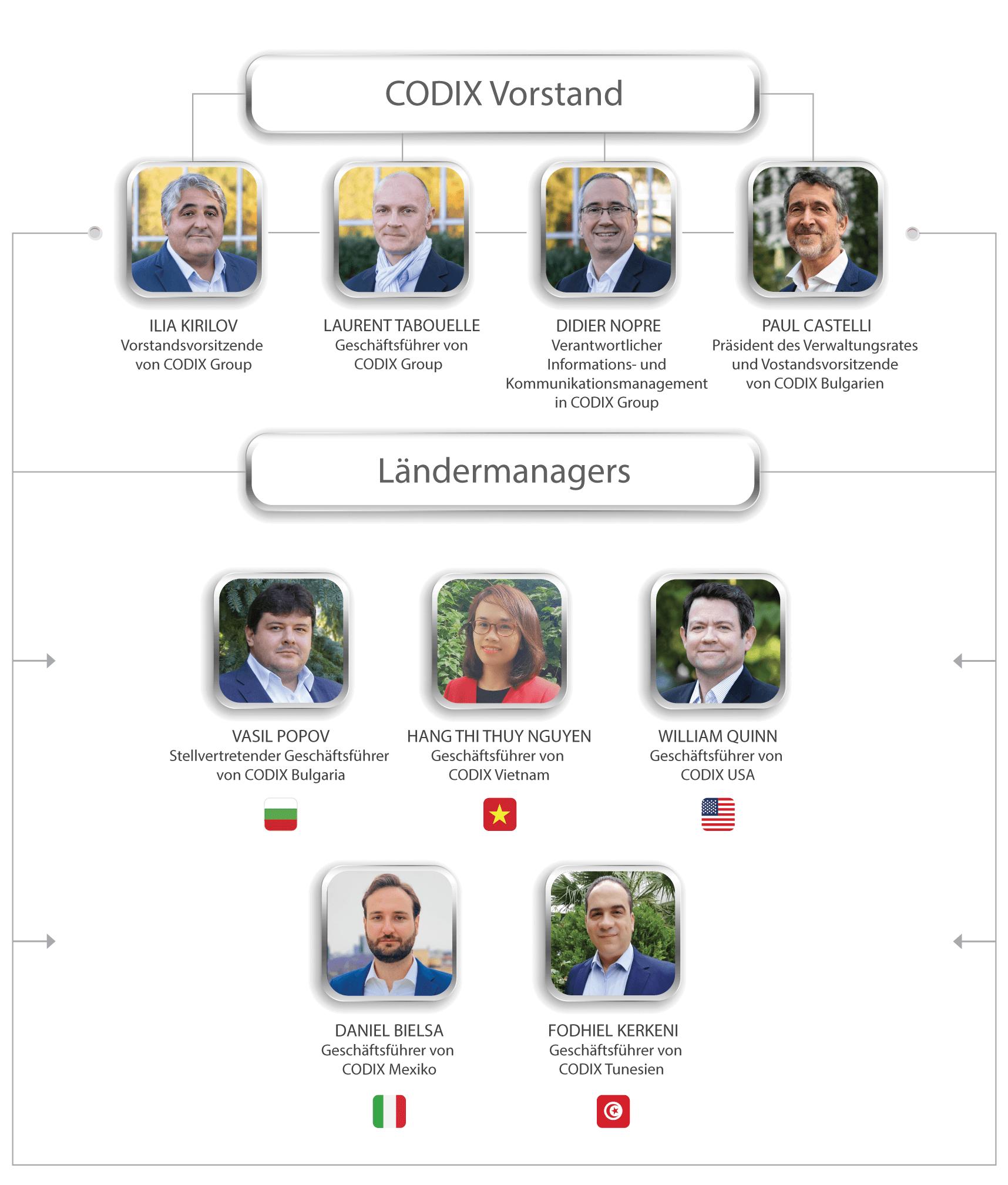CODIX – Vorstand und Ländermanagement