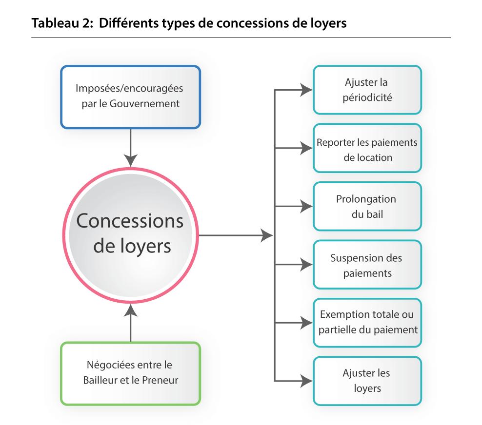 Différents types de concessions de loyers