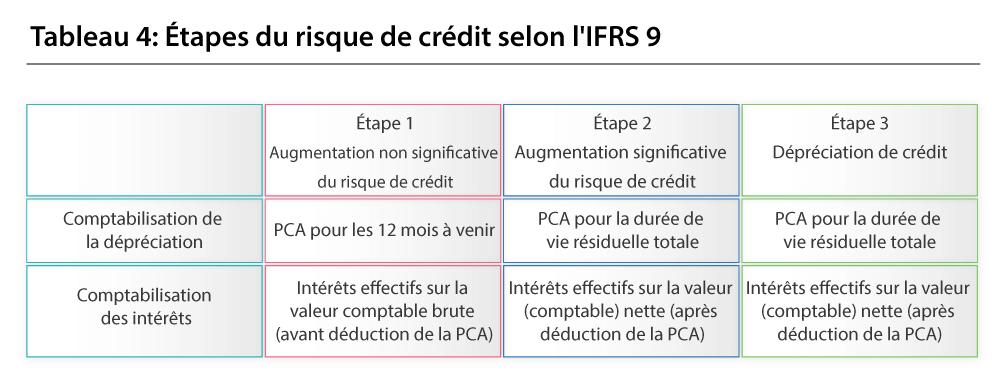 Étapes du risque de crédit selon I'IFRS 9