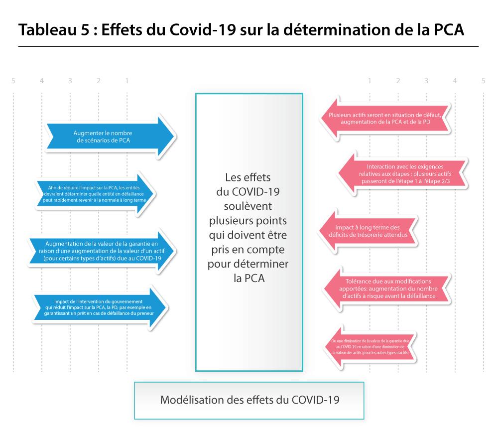 Effets du Covid-19 sur la détermination de la PCA