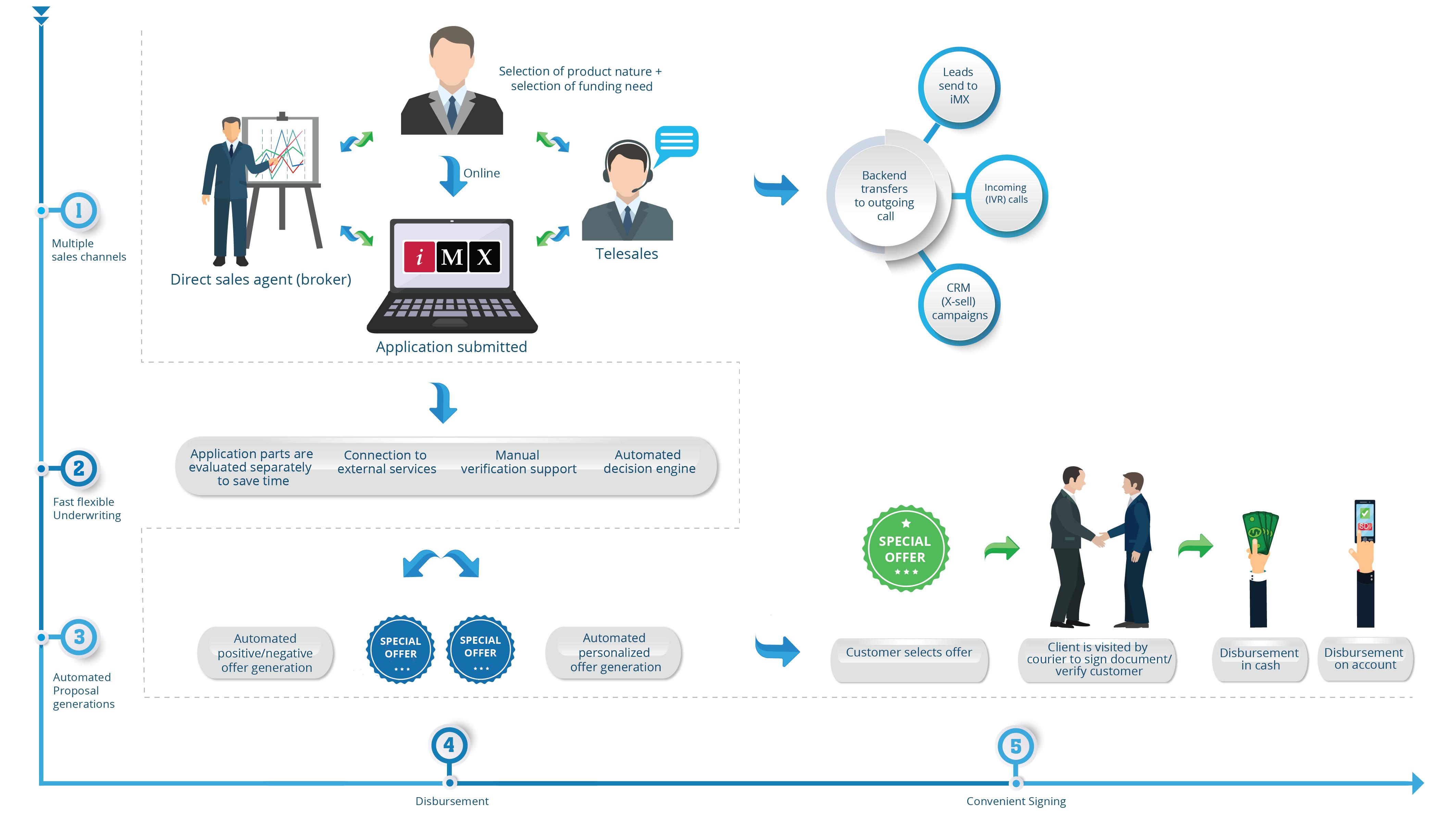 Consumer Finance Scheme