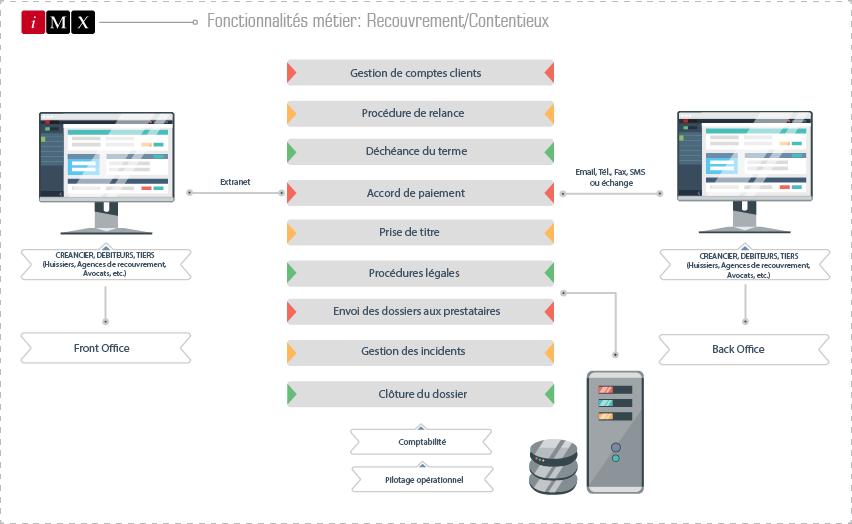 Solution logicielle de recouvrement - Schéma métier