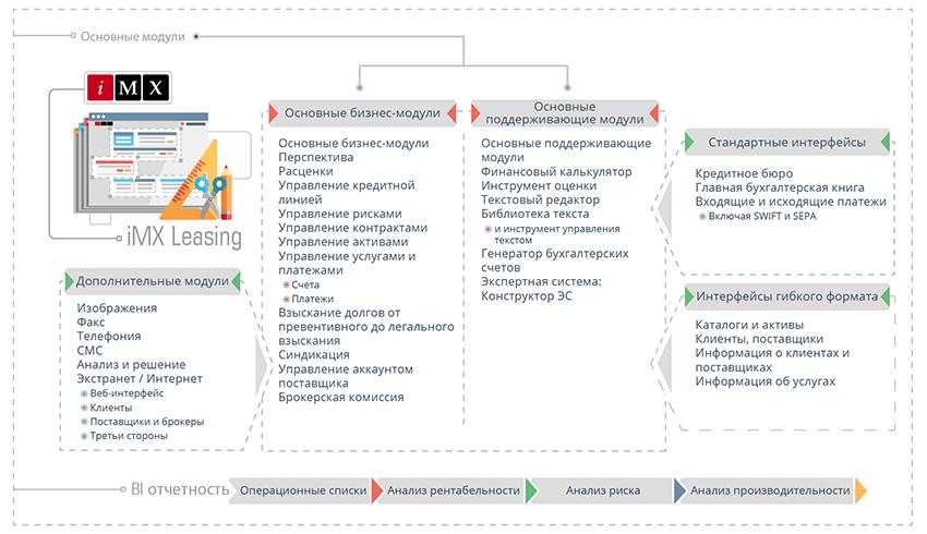 Схема программного решения для финансового и операционного лизинга