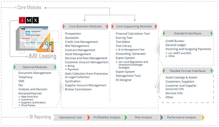 Schéma de la solution logicielle de leasing financier et opérationnel