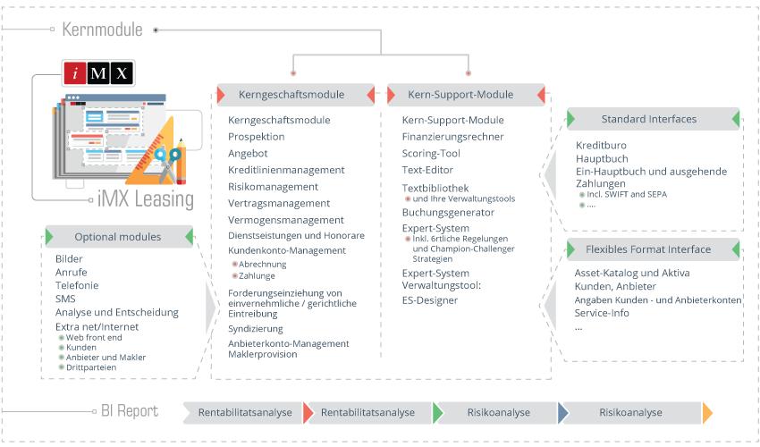 Softwarelosung- zum Operating- und Finanzleasing Schema