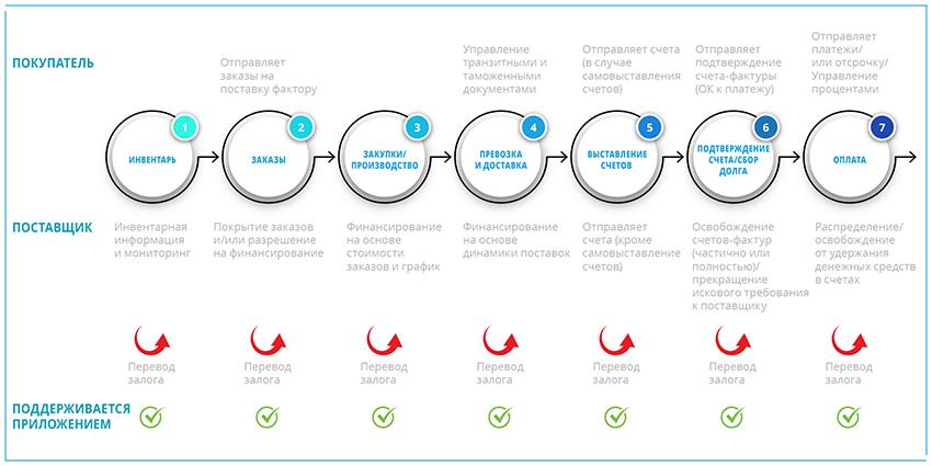 Схема жизненного цикла финансирования цепочек поставок