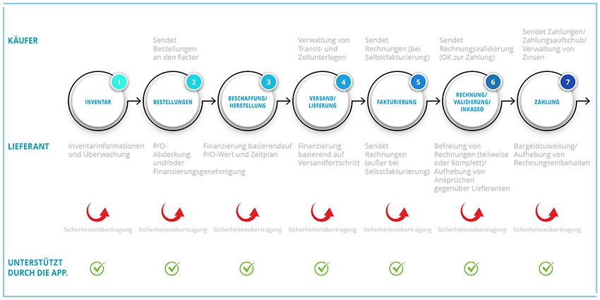 Lebenszyklusdiagramm der Supply-Chain-Finanzierung