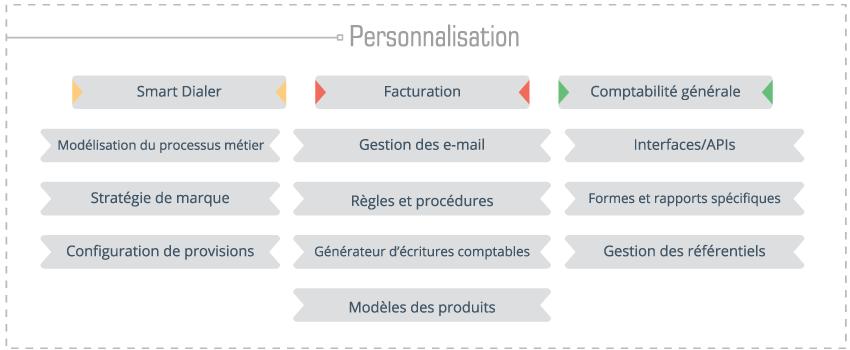Schéma de personnalisation de technologie logicielle
